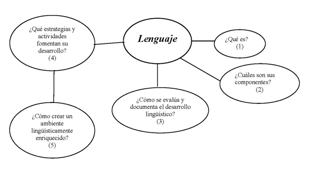Ubicacion Marcador Logo Material De Imagen Creativo: Módulo 4: Lenguaje « Proyecto Alcanza